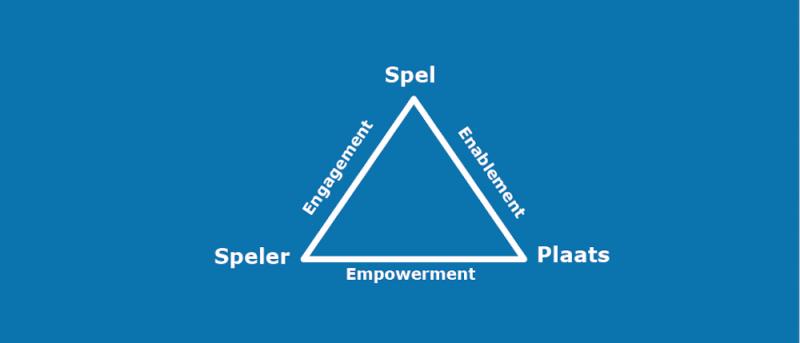 spel speler plaats model psychosynthese